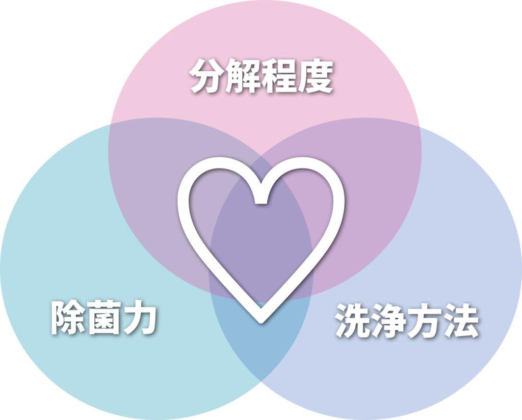 エアコンクリーニング三要素